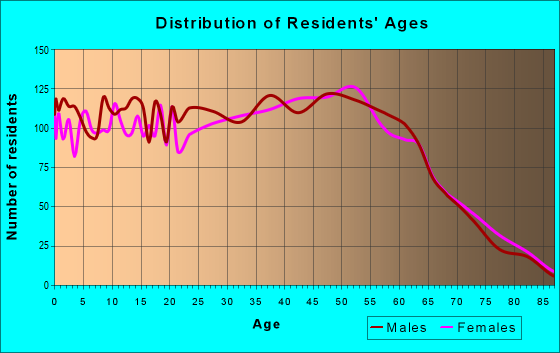 Age and Sex of Residents in zip code 32097
