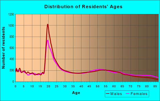 Age and Sex of Residents in zip code 32114