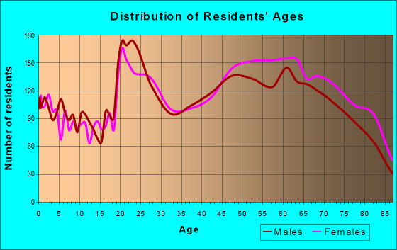 Age and Sex of Residents in zip code 32119