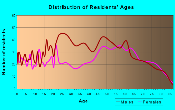 Age and Sex of Residents in zip code 32131
