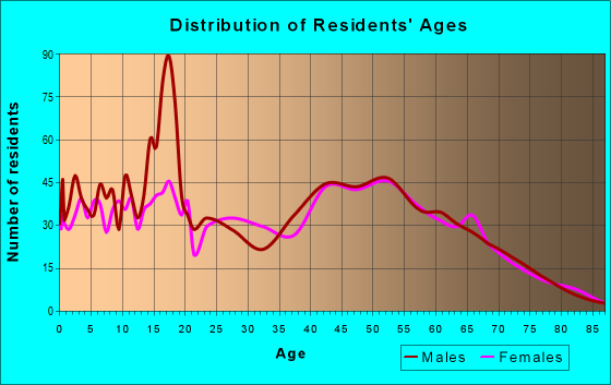 Age and Sex of Residents in zip code 32145