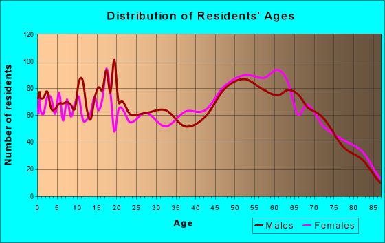 Age and Sex of Residents in zip code 32148