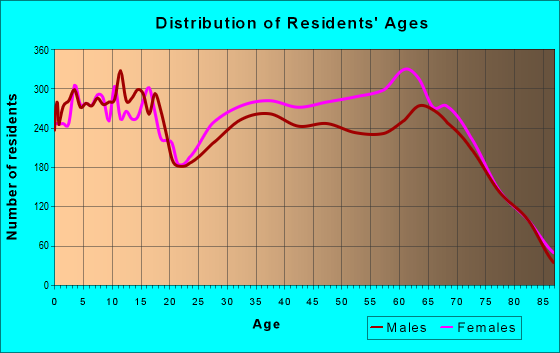 Age and Sex of Residents in zip code 32164