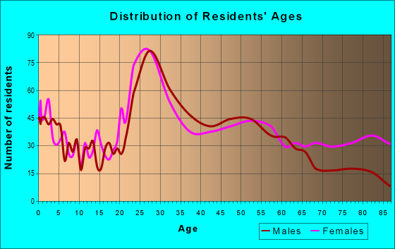 Age and Sex of Residents in zip code 32204