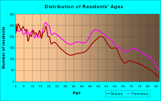 Age and Sex of Residents in zip code 32209