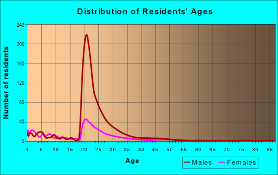 Age and Sex of Residents in zip code 32212