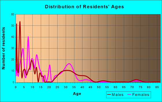 Age and Sex of Residents in zip code 32215