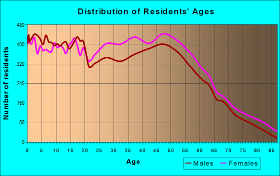 Age and Sex of Residents in zip code 32218