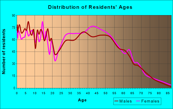 Age and Sex of Residents in zip code 32222