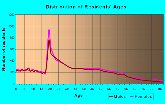Age and Sex of Residents in zip code 32224