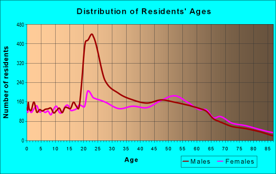Age and Sex of Residents in zip code 32233