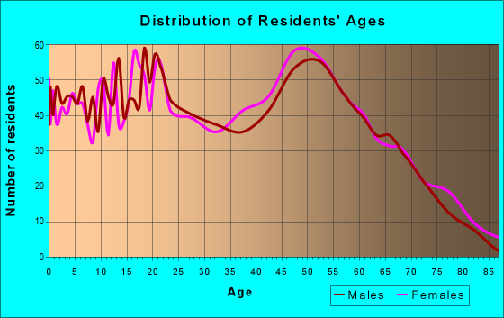 Age and Sex of Residents in zip code 32234
