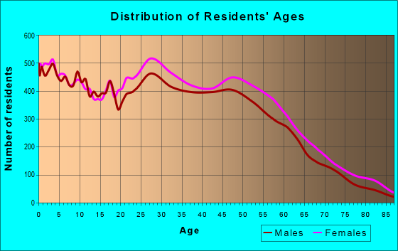 Age and Sex of Residents in zip code 32244