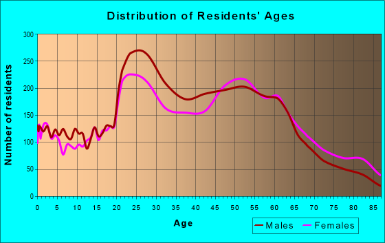 Age and Sex of Residents in zip code 32250
