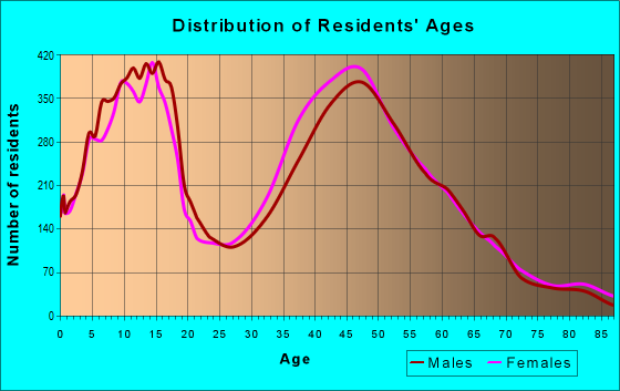 Age and Sex of Residents in zip code 32259