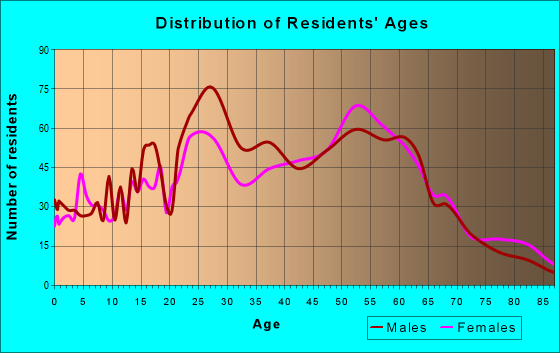 Age and Sex of Residents in zip code 32266