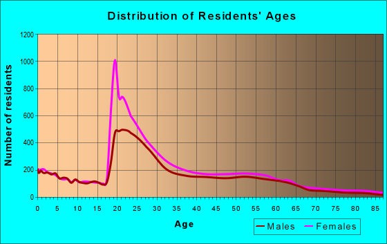 Age and Sex of Residents in zip code 32301