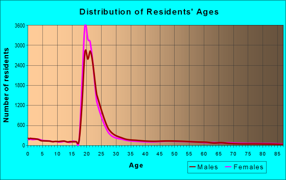 Age and Sex of Residents in zip code 32304