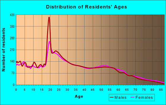 Age and Sex of Residents in zip code 32310