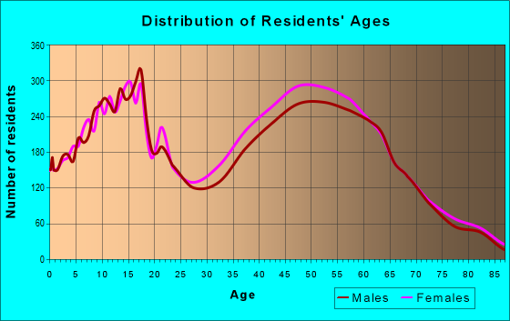 Age and Sex of Residents in zip code 32312