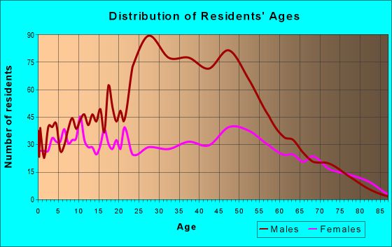 Age and Sex of Residents in zip code 32321