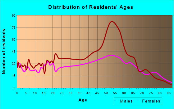 Age and Sex of Residents in zip code 32324