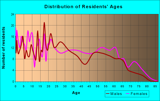 Age and Sex of Residents in zip code 32332