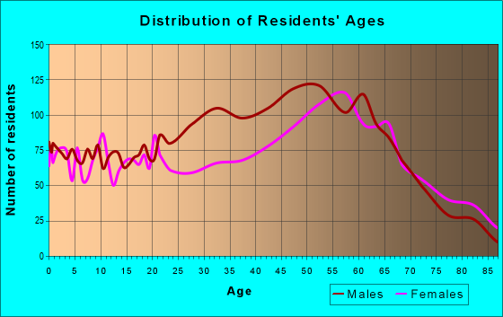 Age and Sex of Residents in zip code 32344