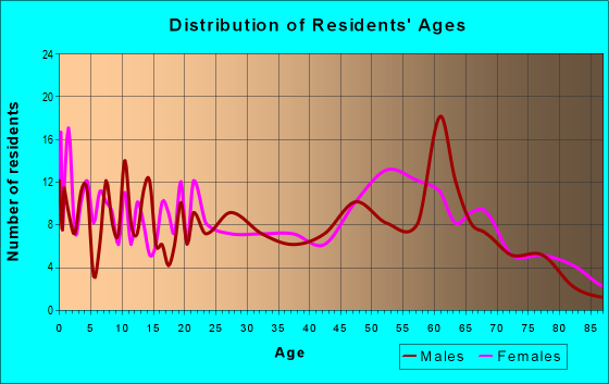 Age and Sex of Residents in zip code 32350