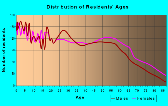 Age and Sex of Residents in zip code 32351