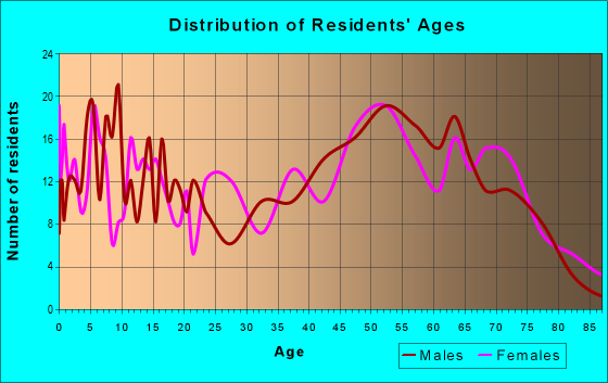 Age and Sex of Residents in zip code 32358