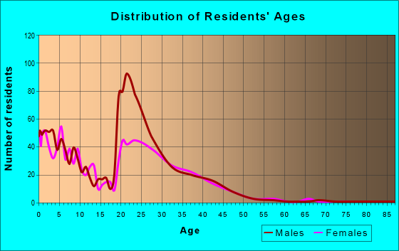Age and Sex of Residents in zip code 32403