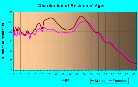Age and Sex of Residents in zip code 32404