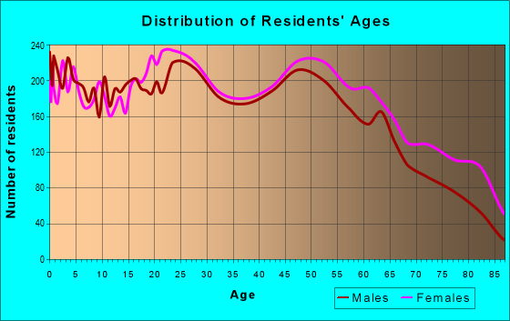 Age and Sex of Residents in zip code 32405