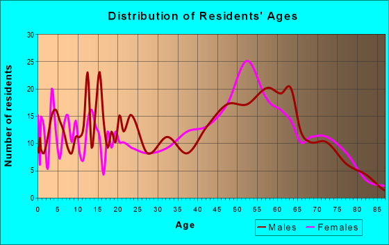 Age and Sex of Residents in zip code 32420