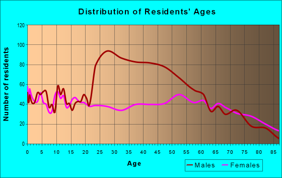 Age and Sex of Residents in zip code 32424