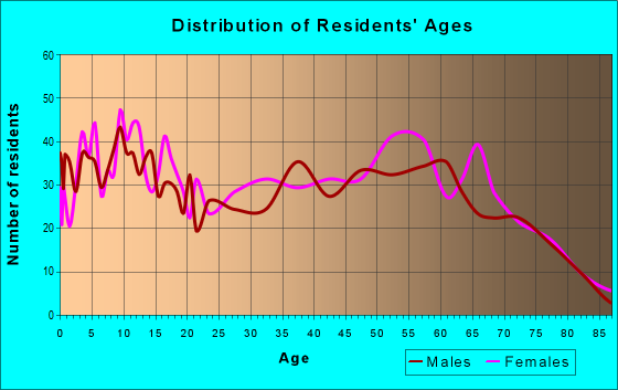 Age and Sex of Residents in zip code 32431
