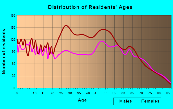 Age and Sex of Residents in zip code 32433