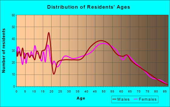 Age and Sex of Residents in zip code 32438