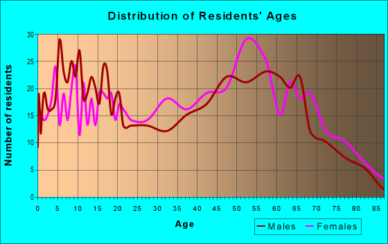 Age and Sex of Residents in zip code 32443