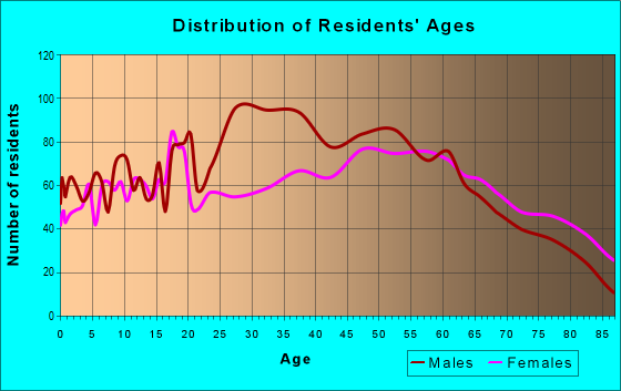 Age and Sex of Residents in zip code 32446