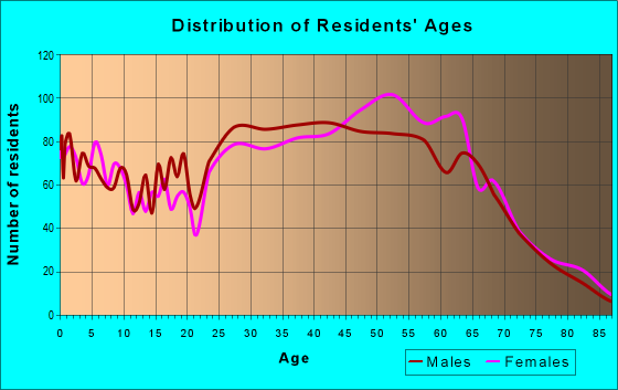 Age and Sex of Residents in zip code 32459