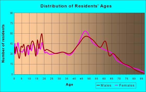 Age and Sex of Residents in zip code 32466