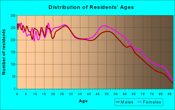 Age and Sex of Residents in zip code 32506