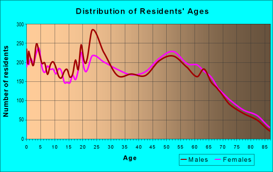 Age and Sex of Residents in zip code 32507