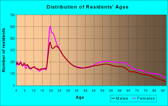 Age and Sex of Residents in zip code 32514
