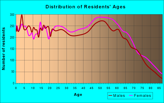 Age and Sex of Residents in zip code 32526