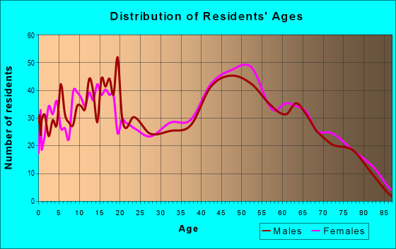 Age and Sex of Residents in zip code 32531
