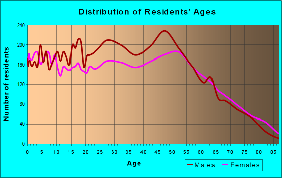 Age and Sex of Residents in zip code 32539