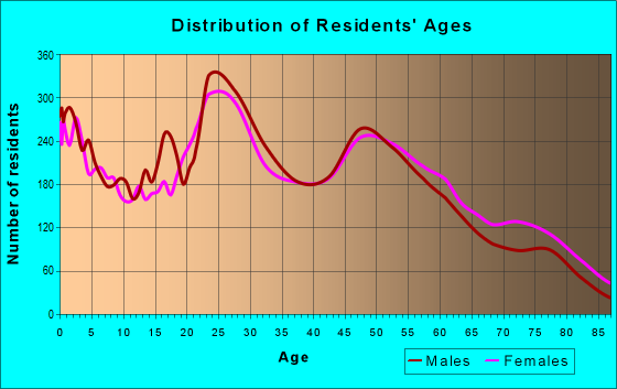 Age and Sex of Residents in zip code 32547
